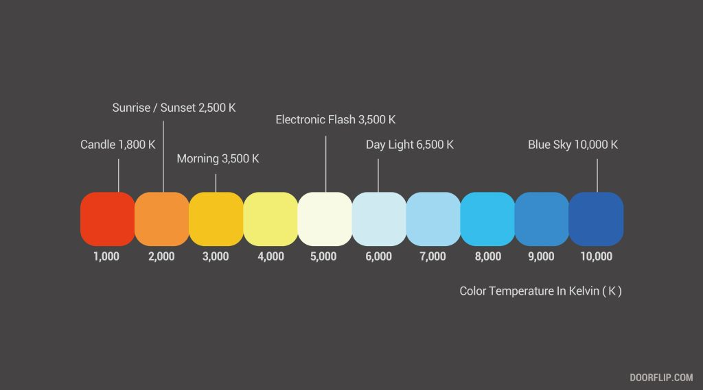 KELVIN COLOR TEMPERATURE DOOR FLIP