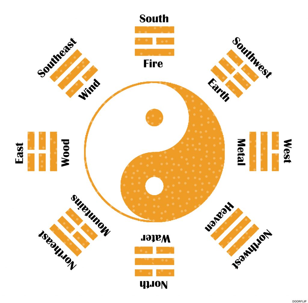 doorflip bagua 8 areas directions meaning inndication